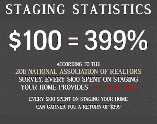 Home Staging Benefits and Stats