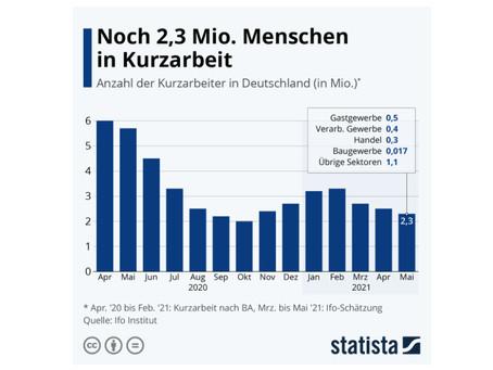 Kurzarbeit betrifft noch 2,3 Millionen Menschen