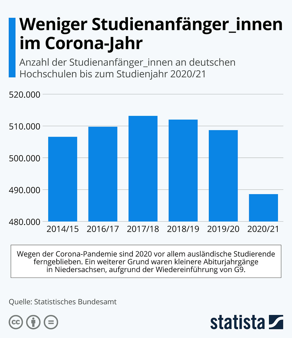 Weniger Studienanfänger an deutschen Hochschulen