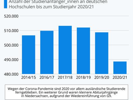 Anzahl der Studienanfänger an deutschen Hochschulen im Corona-Jahr gesunken