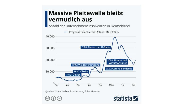 Grafik Statista Insolvenzen in Deutschland