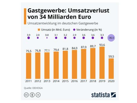Deutsches Gastgewerbe schwer gebeutelt
