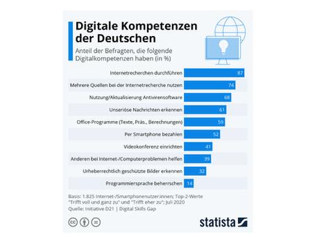 Wie hoch ist die digitale Kompetenz der Deutschen?