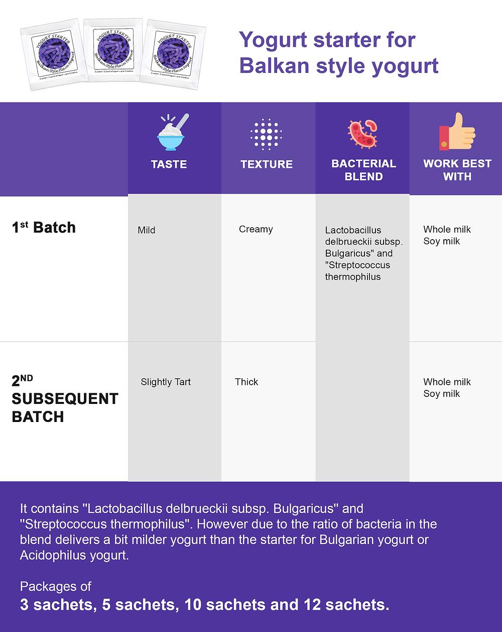 Balkan Style Yogurt Starter