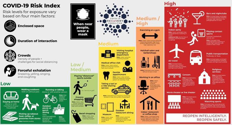 Risk Index