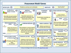 Procurement Model Canvas