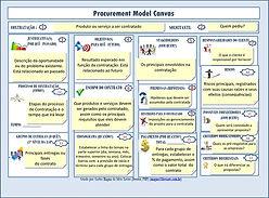 Procurement Model Canvas