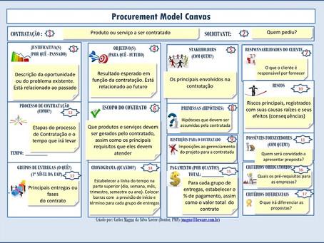 Procurement Model Canvas: Planeje suas aquisições
