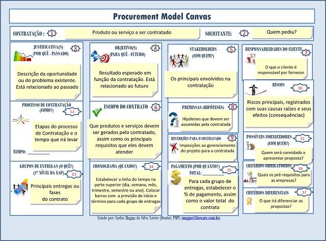 Modelo de canvas que tem como objetivo apoiar a construção e documentação de processos.