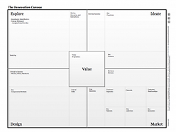 Innovation Canvas