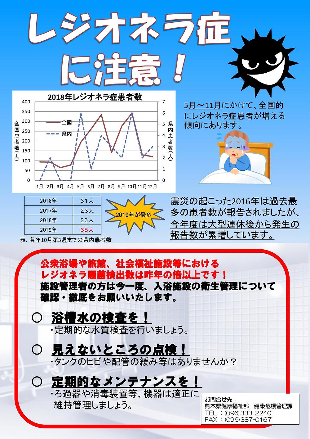 2019年の熊本県健康危機管理課資料です。