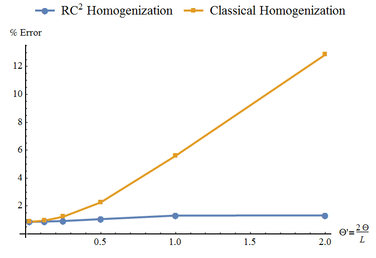 Error in displacement vs RVE size