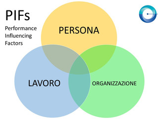 I Performance Influencing Factors