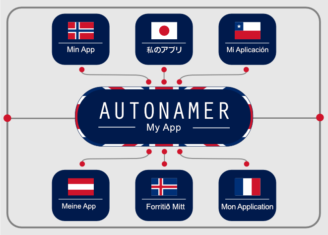 Autonamer - Unity Asset