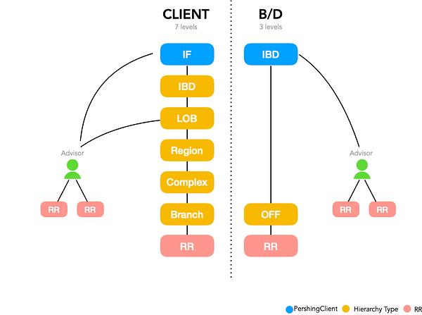 Client Structure .png