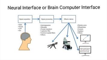 Neural Interface or Brain Computer Interface