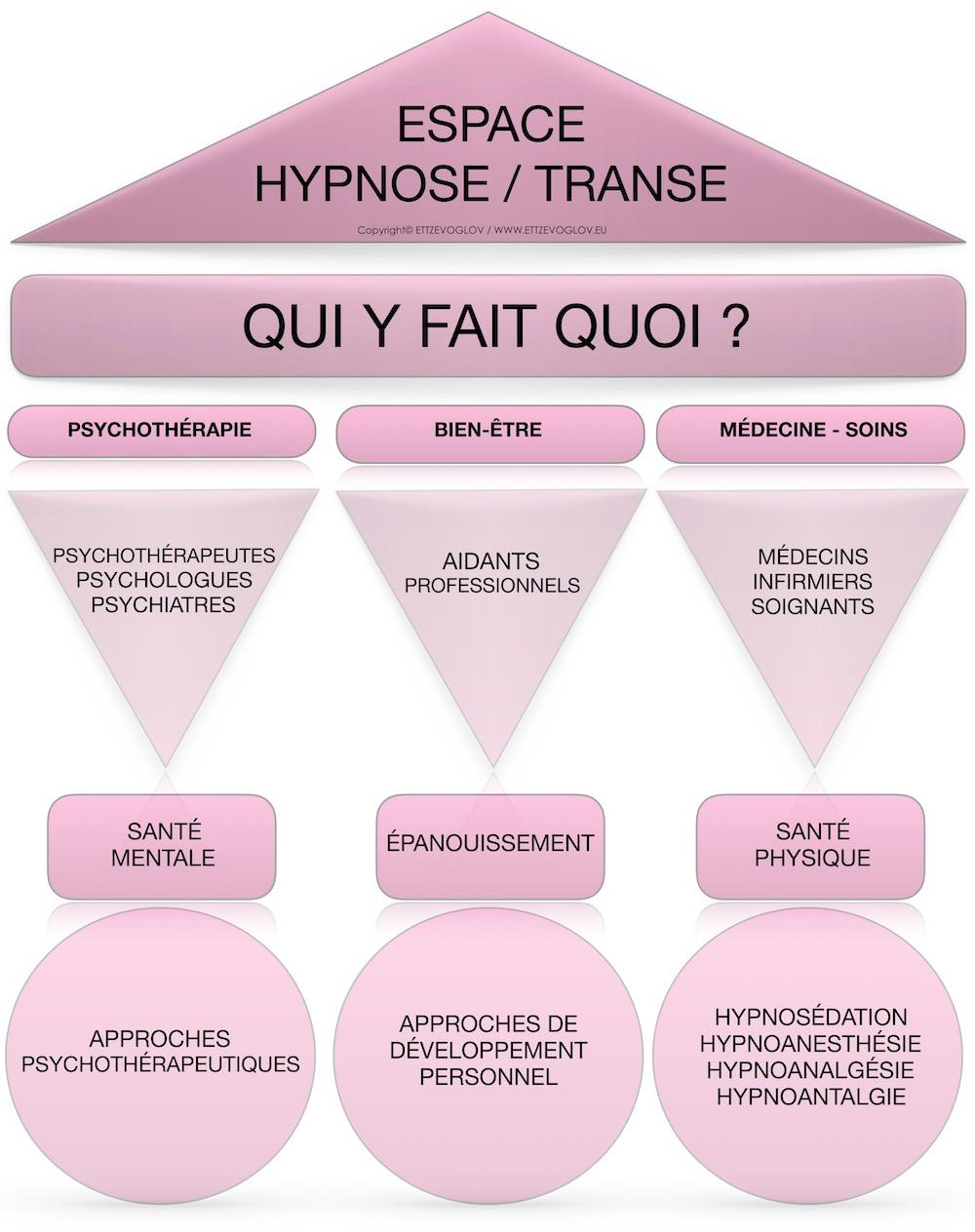 hypnose-france-comment-choisir-un-praticien
