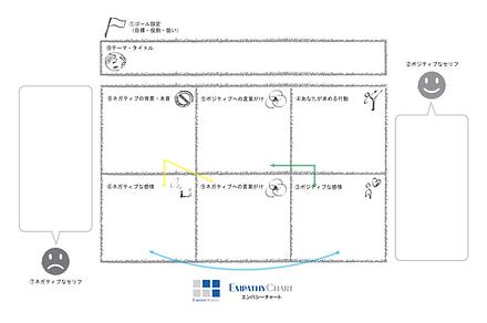 『6分間文章術』のチャートデザイン-min.png