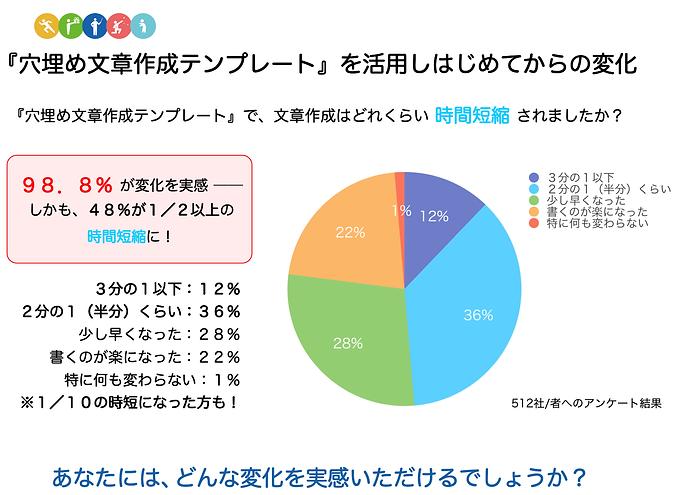 穴埋め文章作成テンプレートアンケート結果-min.png