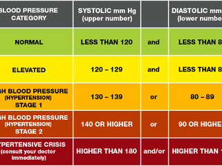You Need To Know About Treating High Blood Pressure.