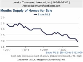 Realtors, Buyers battle for OKC's most competitive housing market YEt.