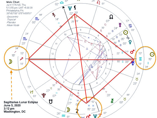 Truth or Die - Sagittarius Lunar Eclipse