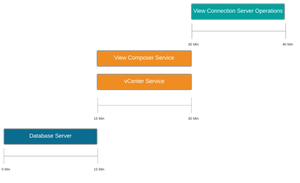 Horizon View Availability Impact with no WSFC