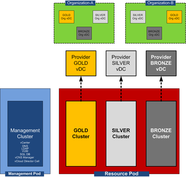 POD Architecture for vCloud Director