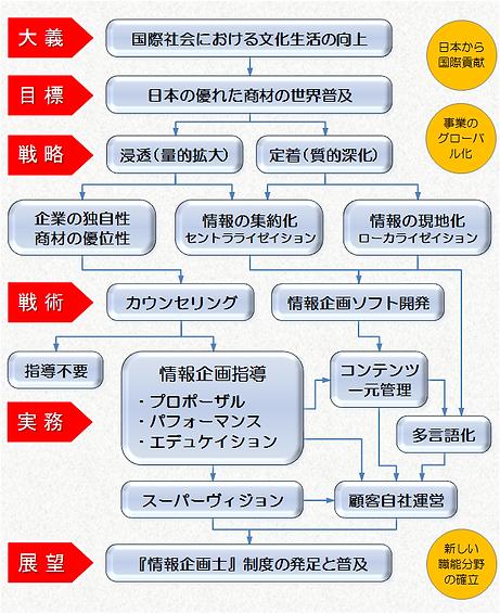アヴァンサイト事業図