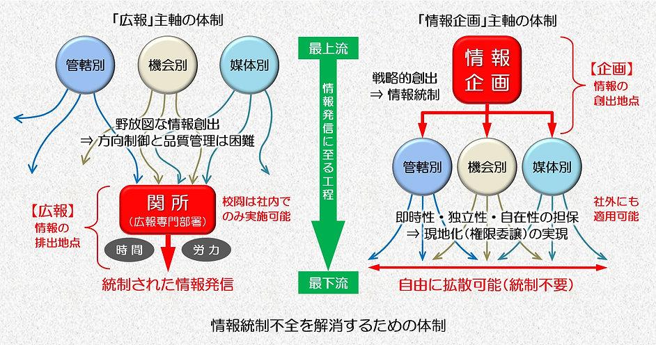 情報統制体制