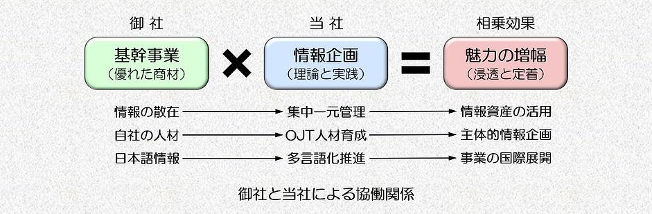 図_協働体制A_02.jpg
