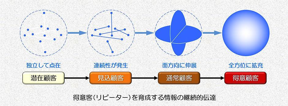 情報の継続的伝達