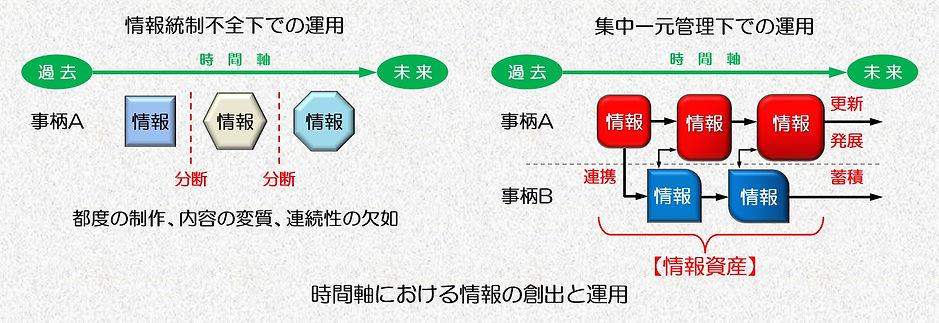 時間軸における情報創出