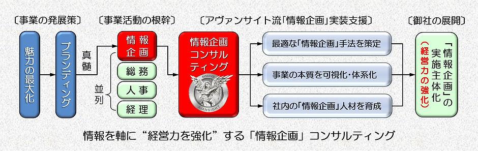 「情報企画」実装支援の構造図