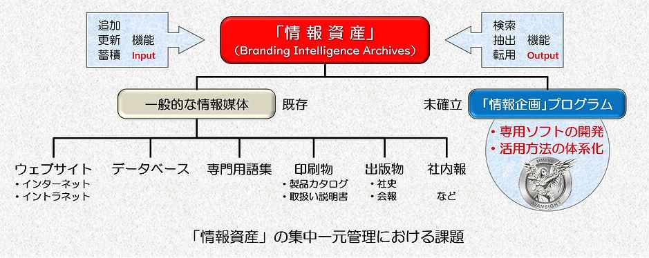 情報資産の有効活用