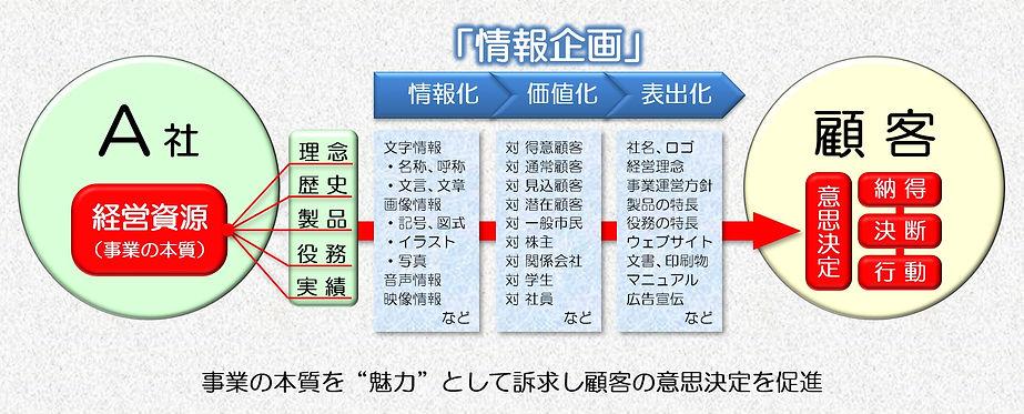 情報企画の基本的工程図