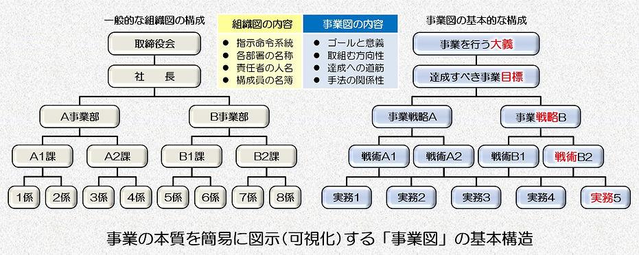 事業図の基本構造