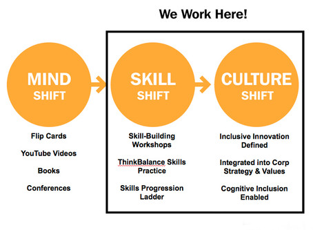 FutureReady: Urgent10 Key Work Skills: