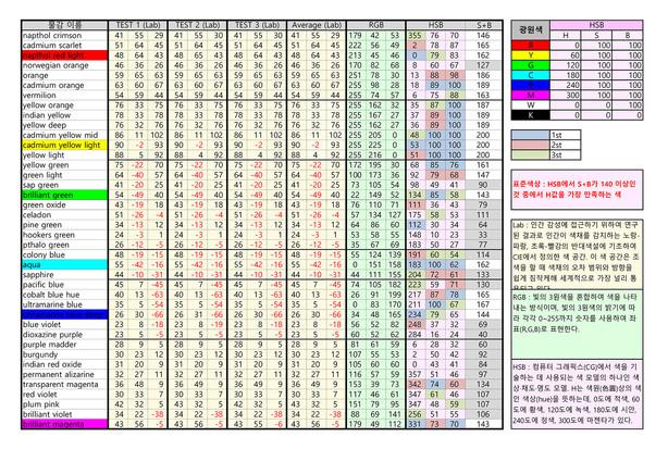 데이터-분석(색표준-구하기).jpg