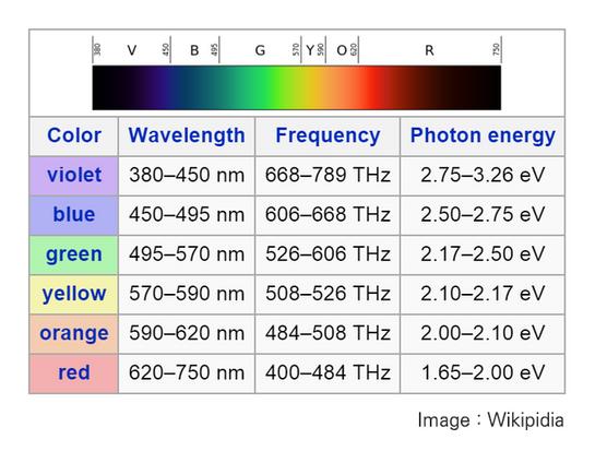광원색의 파장별 에너지 크기(출처, Wikipidia).png