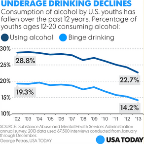Trends of declining substance abuse in Region 9
