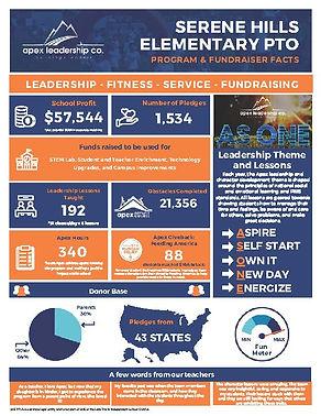 Program & Fundraiser Facts - Serene Hills.jpg