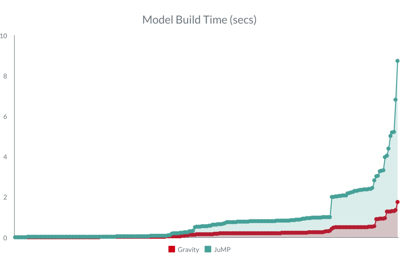 Model Build Time on ACOPF