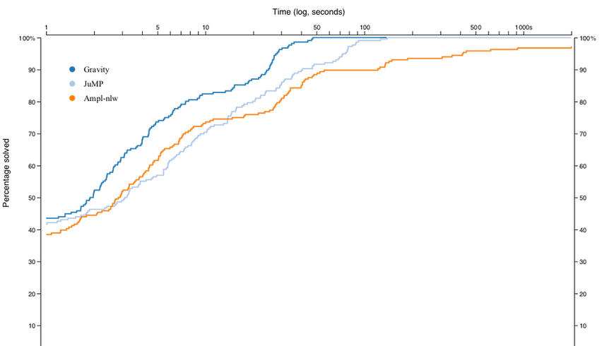 Performance Profile on ACOPF