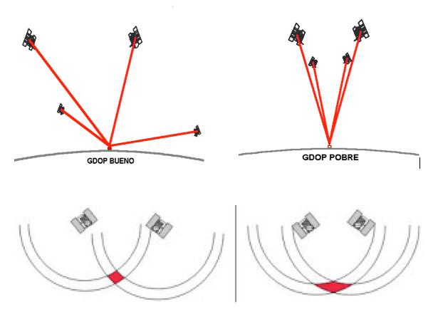 dilación geométrica gps