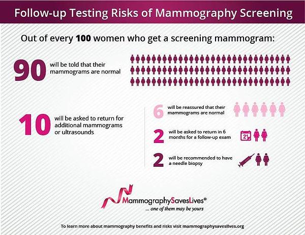 MammoInfographic.jpg