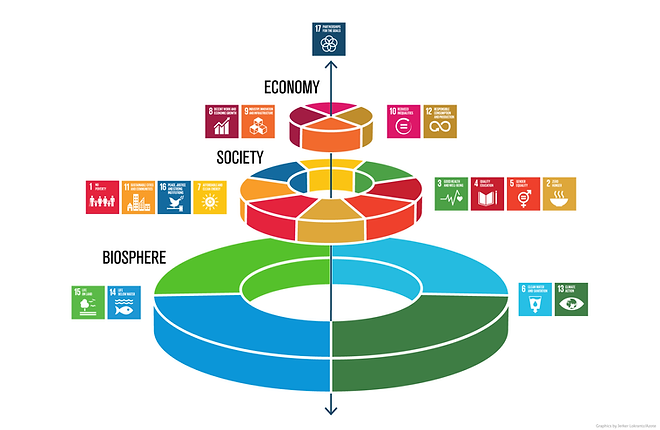 The SDGs can be linked together economically, societally and ecologically. Illustration: J. Lokrantz/Azote