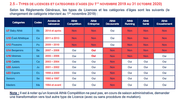 Licences 2019 - 2020.png