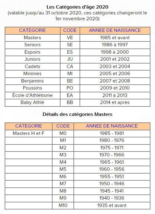 catégories d'âge 2020.JPG