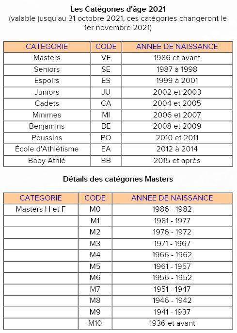 Catégorie âges 2020-2021.JPG